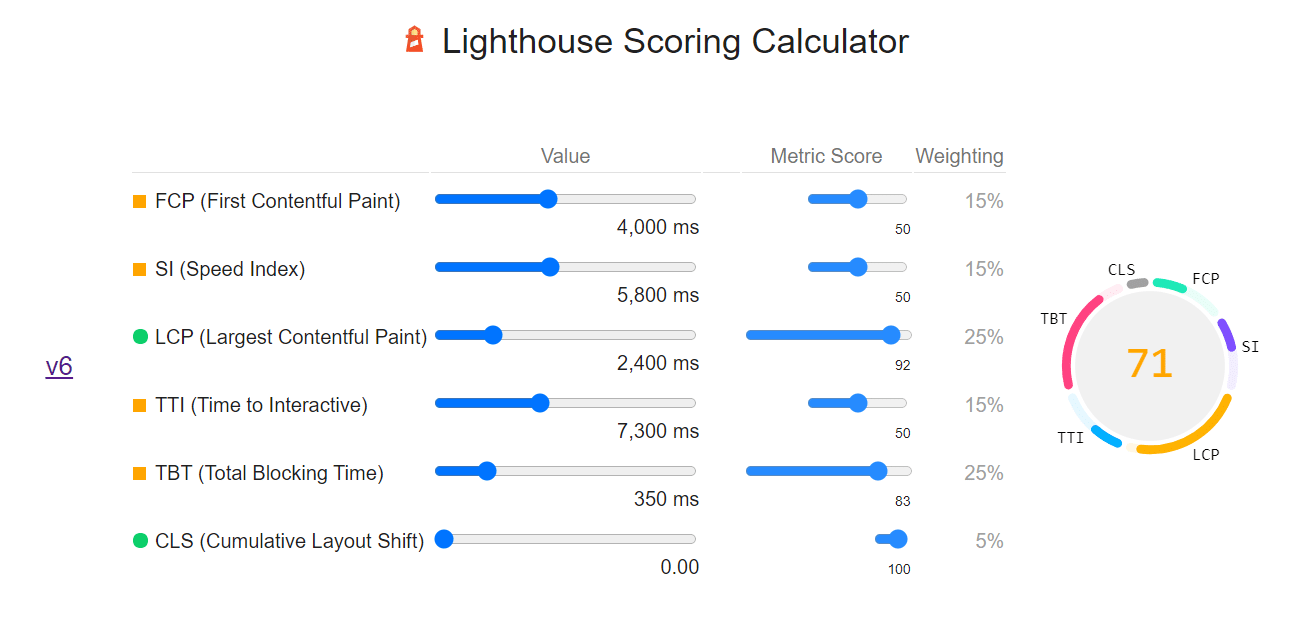 Lighthouse scoring calculator V6